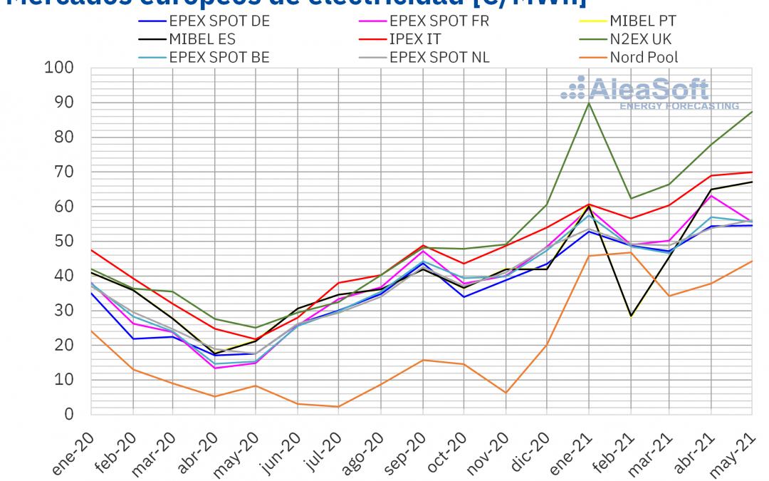 Una electricidad de precio récord en varios mercados europeos durante este mayo, entre ellos España